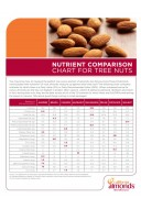 Nutrient Comparison Chart for Tree Nuts